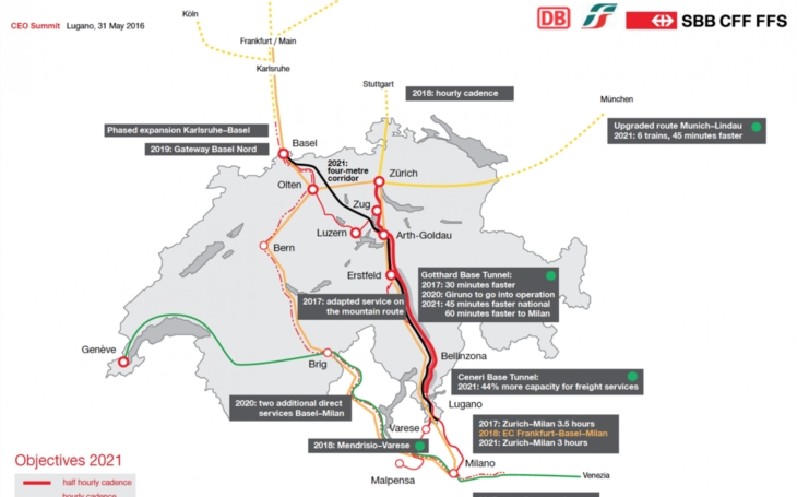 Swiss Shippers Council and Contship Italia: discussing intermodal connectivity after finishing of Gotthard Tunnel